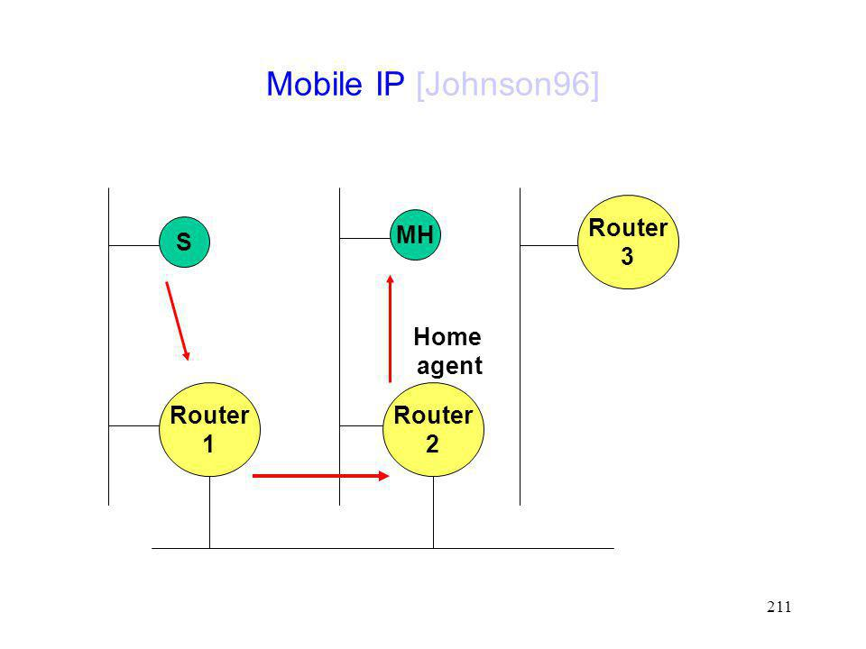 Mobile IP [Johnson96] Router 3 MH S Home agent Router 1 Router 2